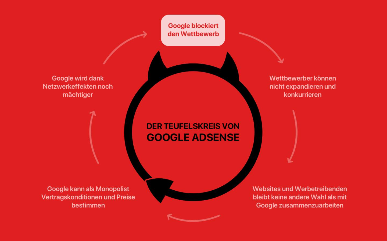 Google AdSense Teufelskreis
