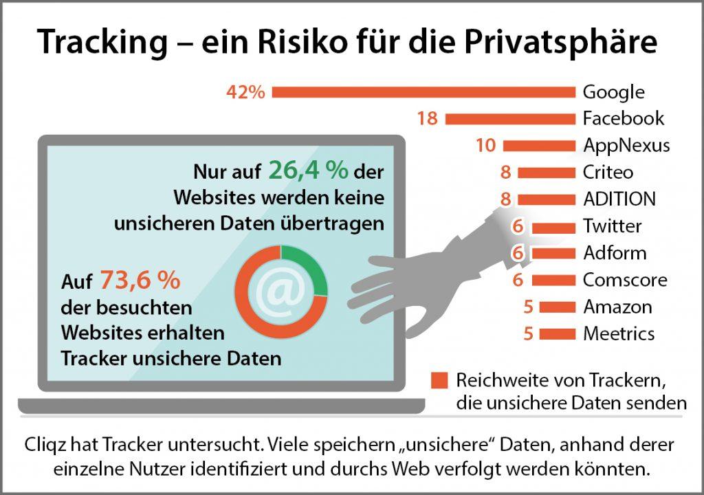 Inforgrafik Tracking - Risiko fuer Privatsphaere