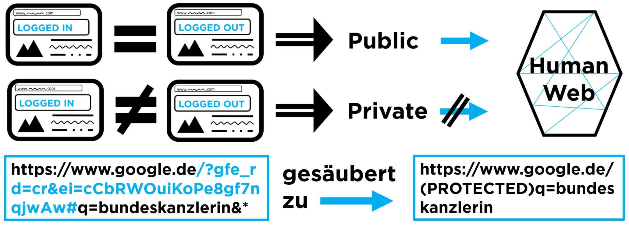 Anonymize Human Web