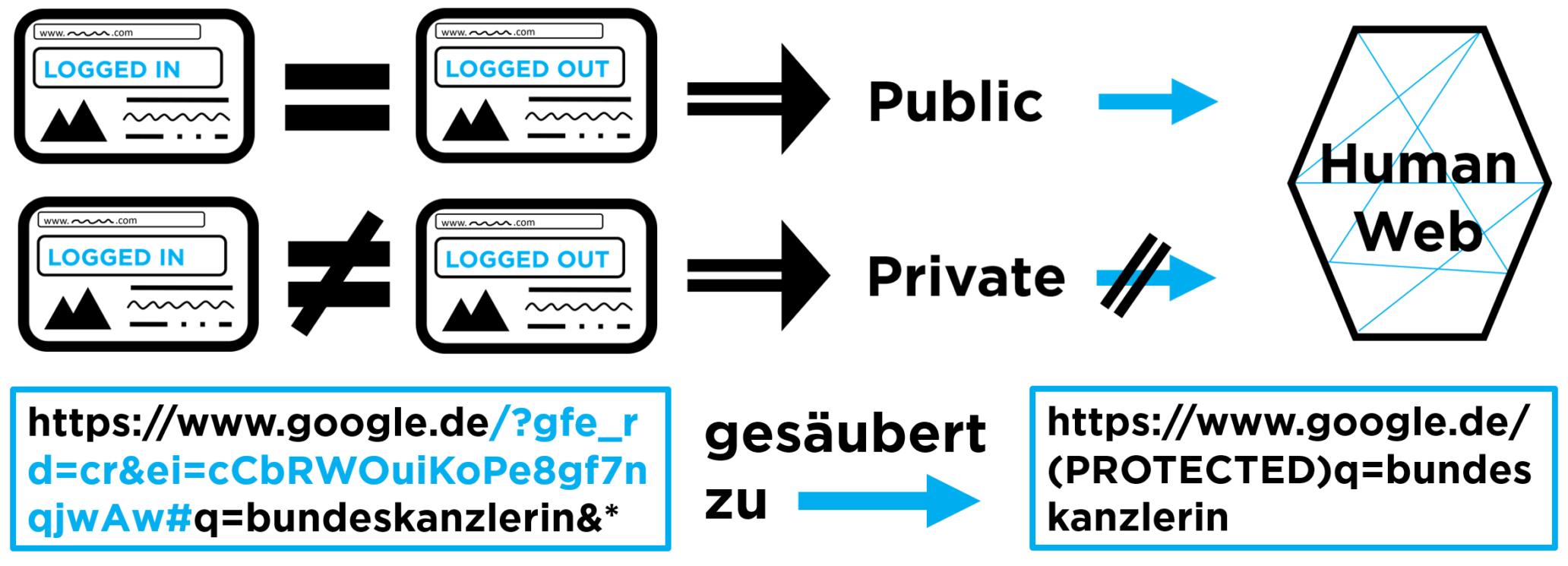 """Nur Daten von URLs, die ein- sowie ausgeloggt den gleichen Inhalt haben, werden als """"öffentlich"""" erkannt und an das Human Web gesendet. URL-Teile, die persönliche Informationen enthalten könnten, werden vor der Übertragung entfernt."""