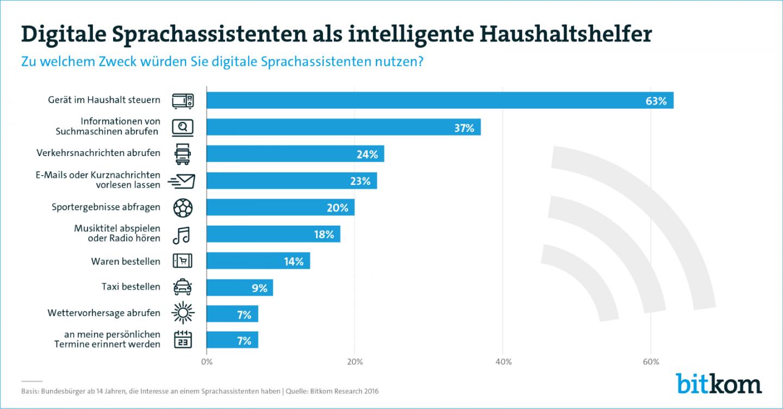 Umfrage zum Einsatz digitaler Sprachassistenten (Grafik: Bitkom)