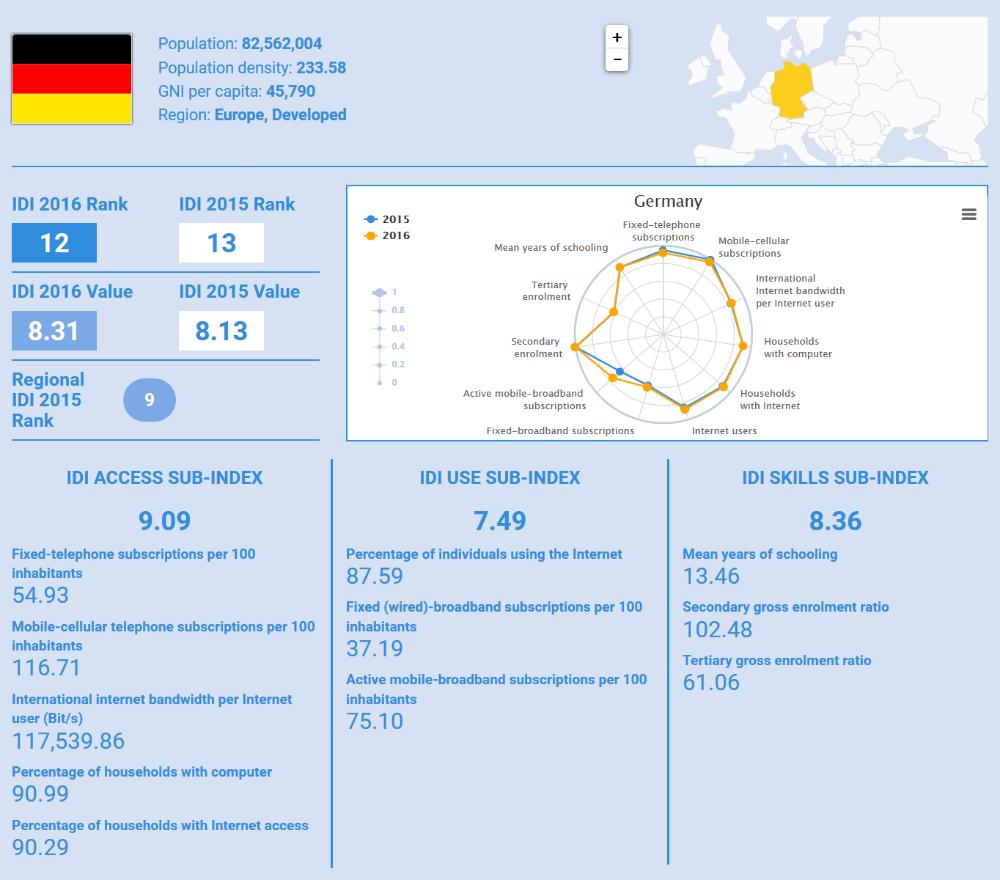 Deutschland belegt im ICT Development Index 2016 den zwölften Platz (Bild: ITU).