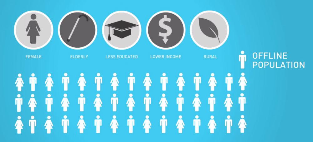 Die typische Offline-Bevölkerung umfasst Frauen, Ältere, weniger Gebildete, Geringverdiener und die Landbevölkerung (Bild: ITU).