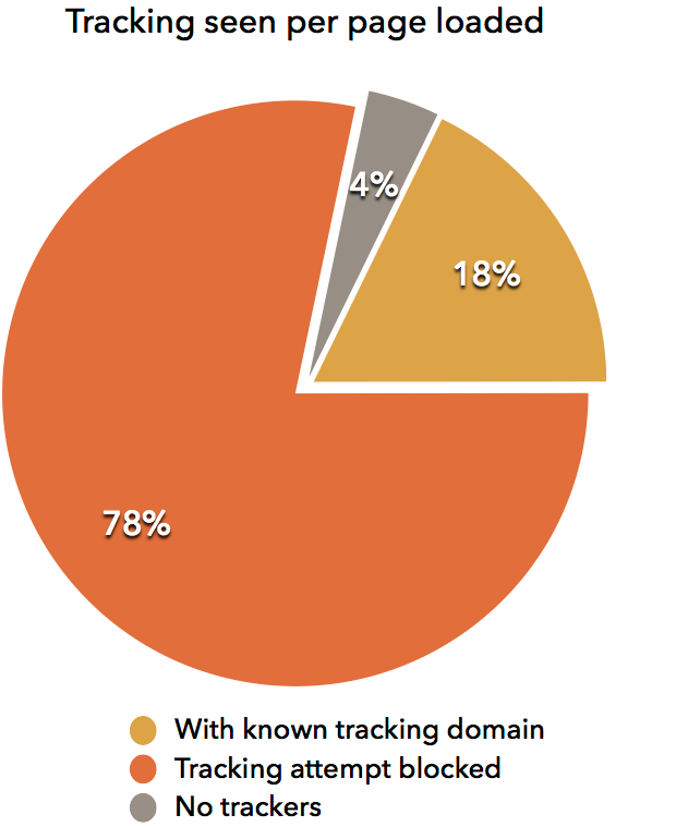 Tracking per page load
