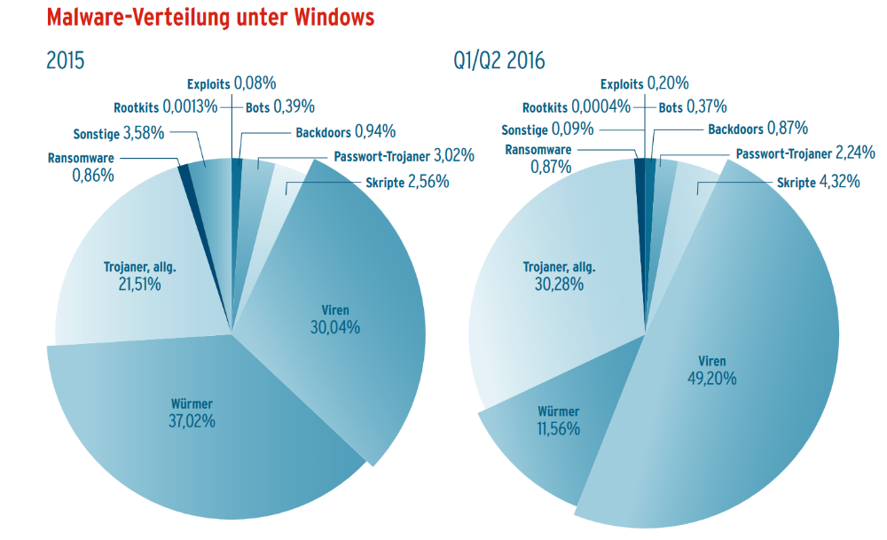 Malware-Verteilung unter Windows (Grafik: AV-Test)