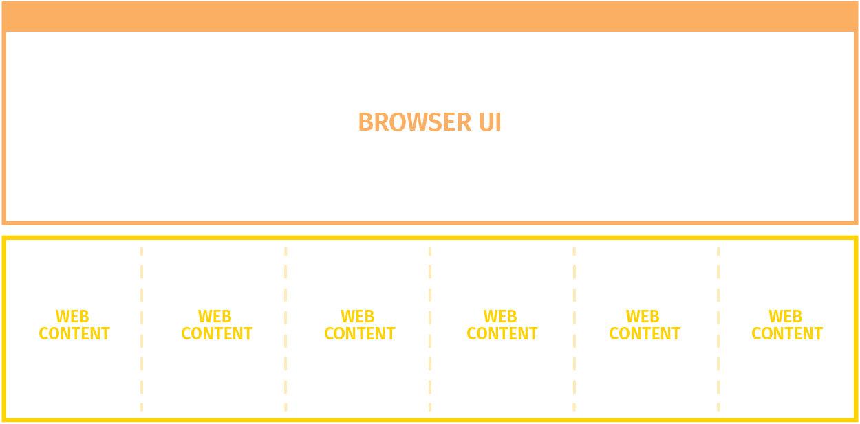 In der ersten Version von Electrolysis laufen alle Browser-Tabs im selben Prozess, aber getrennt von der Benutzeroberfläche (Grafik: Mozilla).