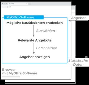 MyOffrz arbeitet ausschließlich lokal auf dem Rechner des Nutzers.