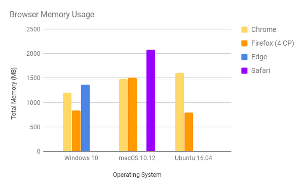 Memory benchmark tests show that Firefox Quantum mostly uses considerably less RAM than its competitors (Graphics: Eric Rahm).