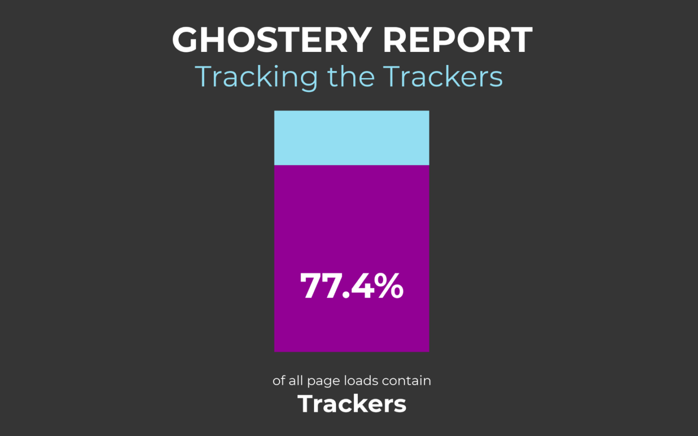 Ghostery Report - Tracking the Trackers