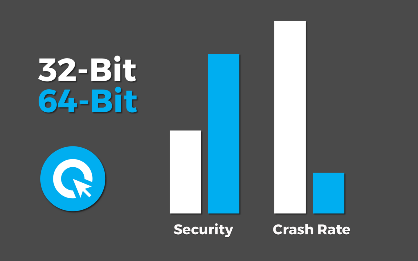 The 64-bit version of Cliqz has more security and fewer crashes