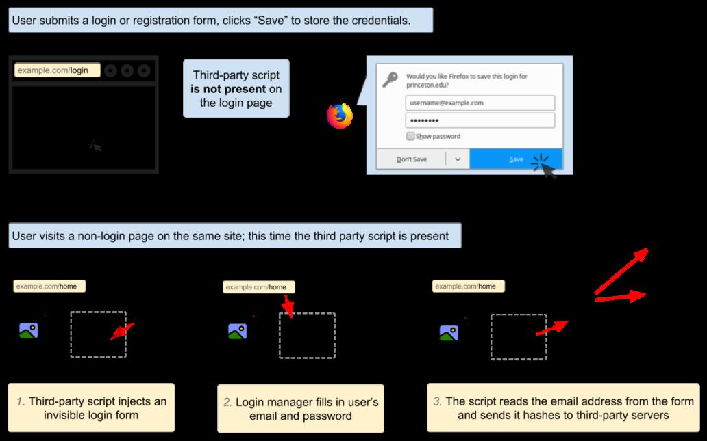 So kommen die Tracking-Skripte über die Autofill-Funktion des Passwortmanagers an die E-Mail-Adresse des Nutzers, deren Hash fortan als eindeutige User ID dient (Bild: Gunes Acar, Steven Englehardt, Arvind Narayanan).