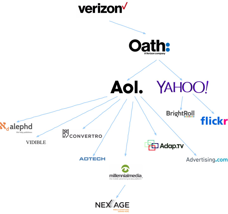 Verizon's trackers (Bild: WhoTracks.me)