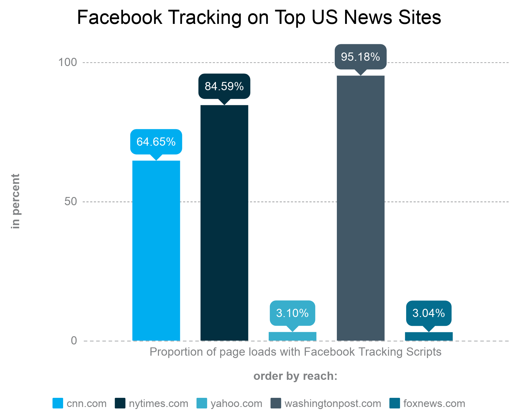 News publishers allow Facebook to track their users.