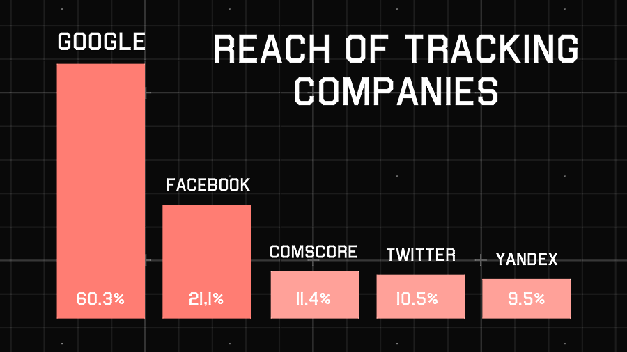 Reach of Tracking Companies