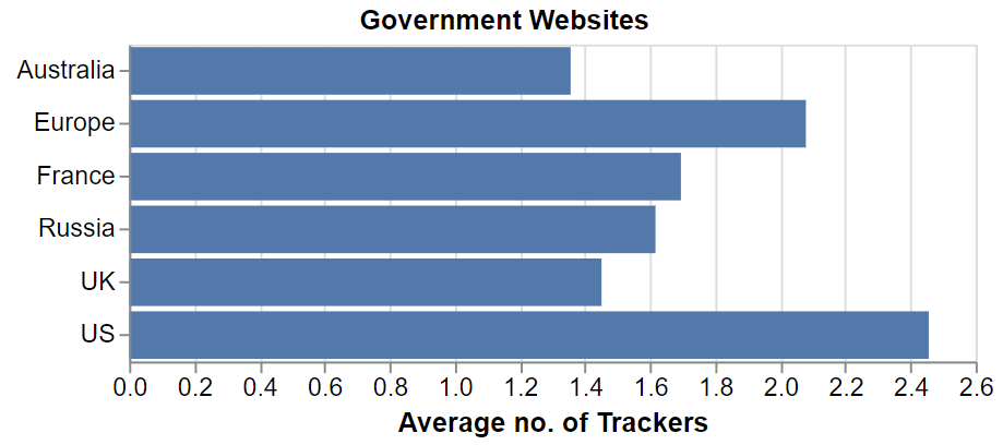 Average number of trackers seen on selected government websites from the WhoTracks.Me September dataset.