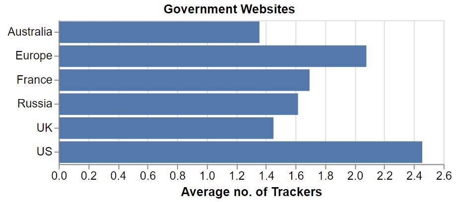 Durchschnittliche Anzahl der Tracker, die WhoTracks.me im September auf ausgewählten Regierungswebsites verschiedener Länder entdeckt hat.