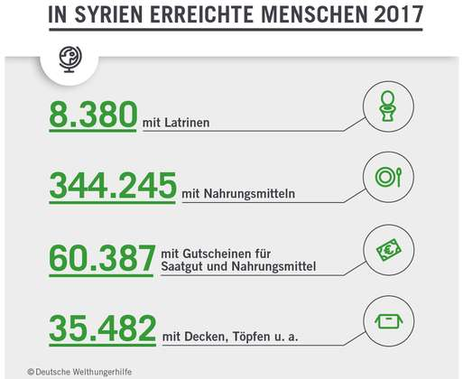 Welthungerhilfe: Nothilfe in Syrien