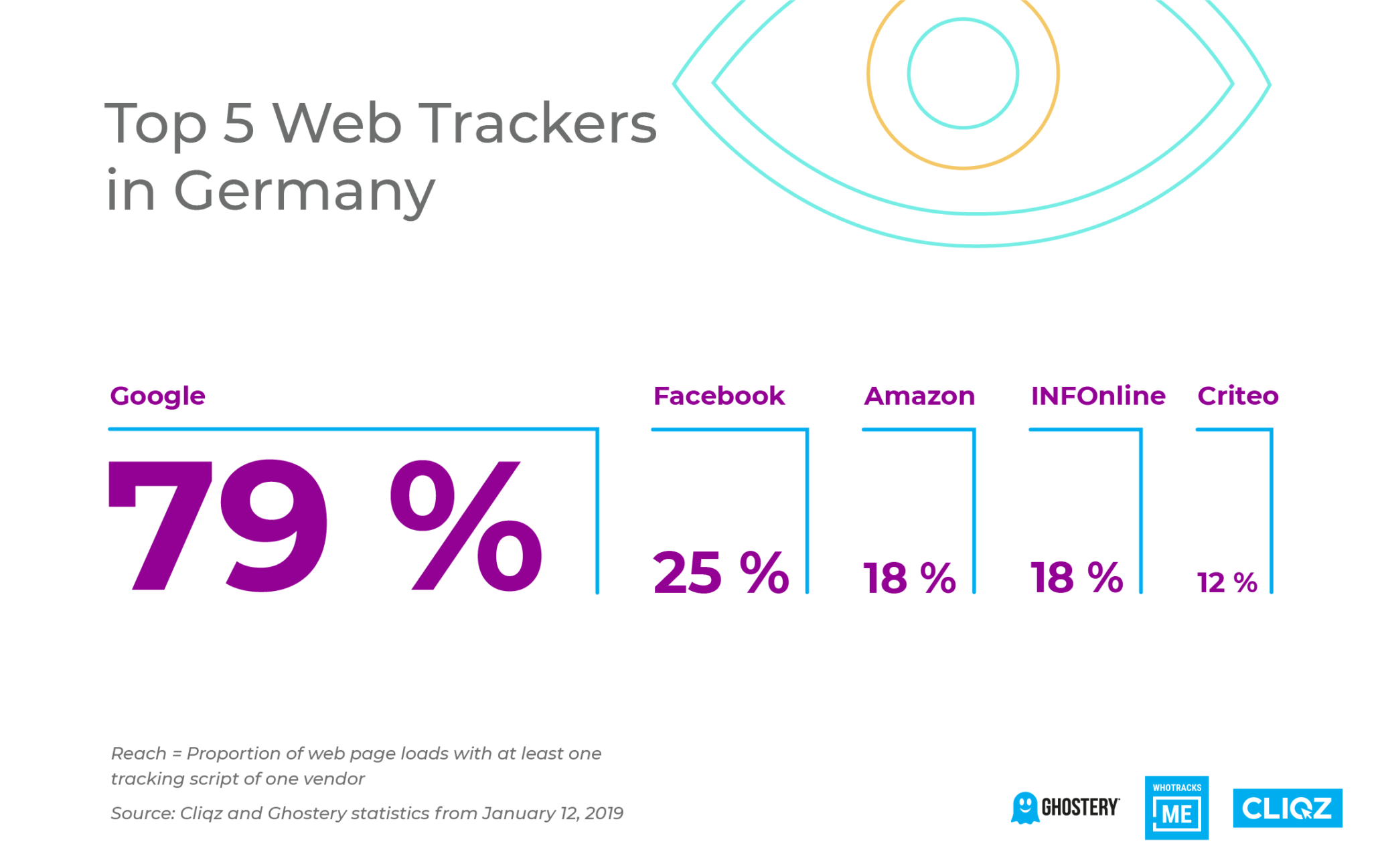 Top 5 Web Trackers in Germany