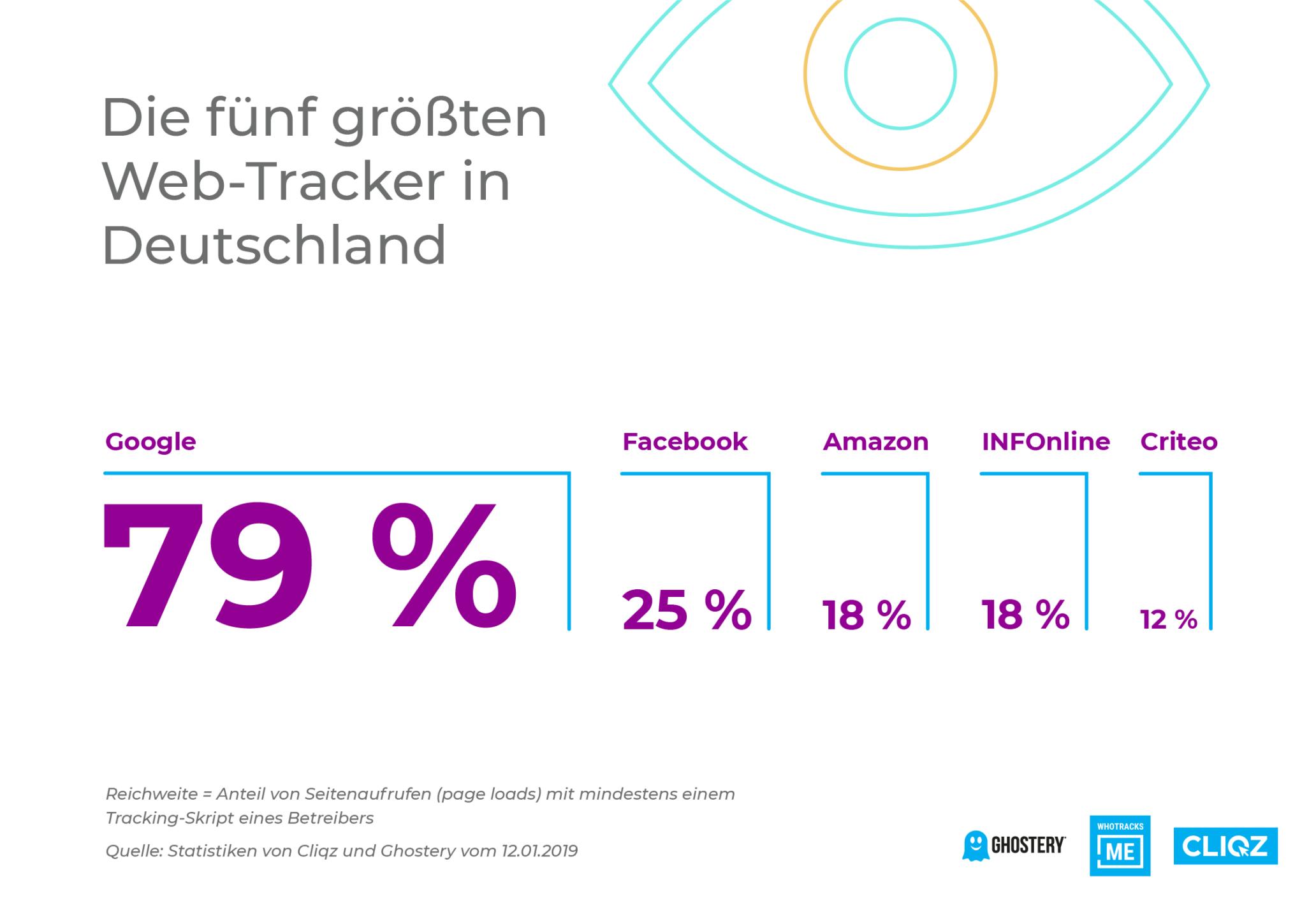 Top 5 Web-Tracker in Deutschland