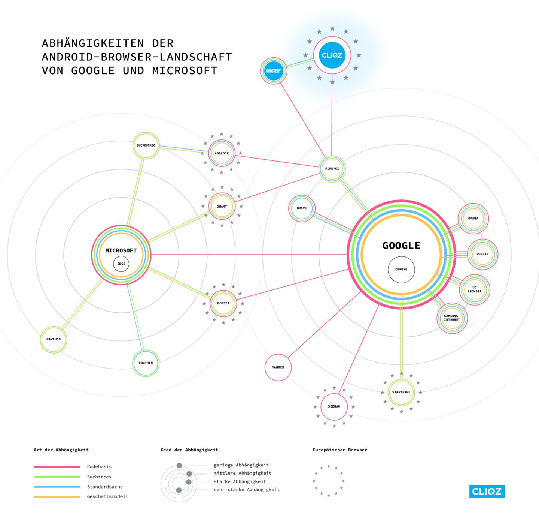 Infografik: Abhängigkeiten der Android-Browser-Landschaft von Google und Microsoft