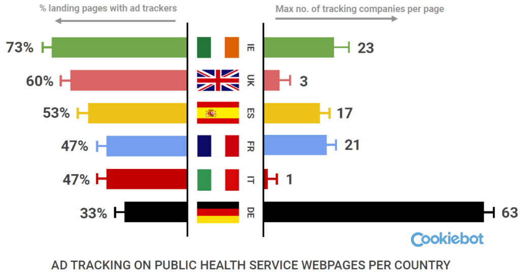 Ad tracking on public health service webpages per country