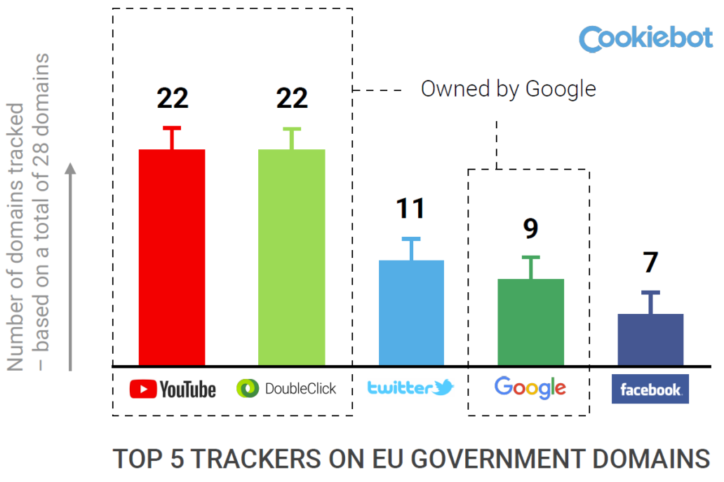 Top 5 trackers on EU government domains