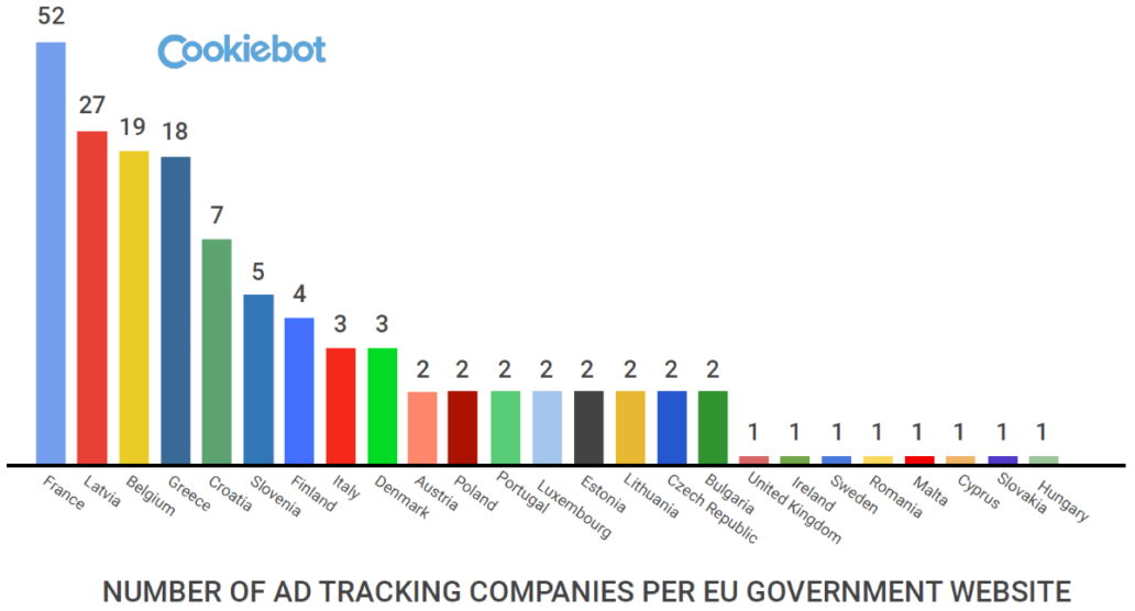 Number of ad tracking companies per EU government website