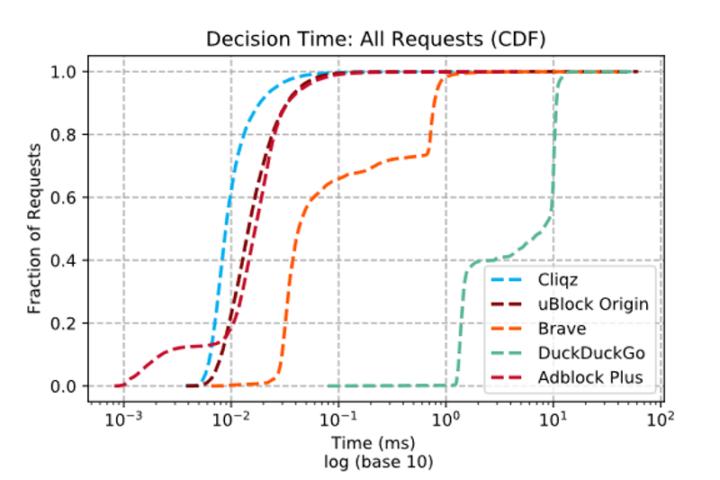 Ad-blocker Decision Time
