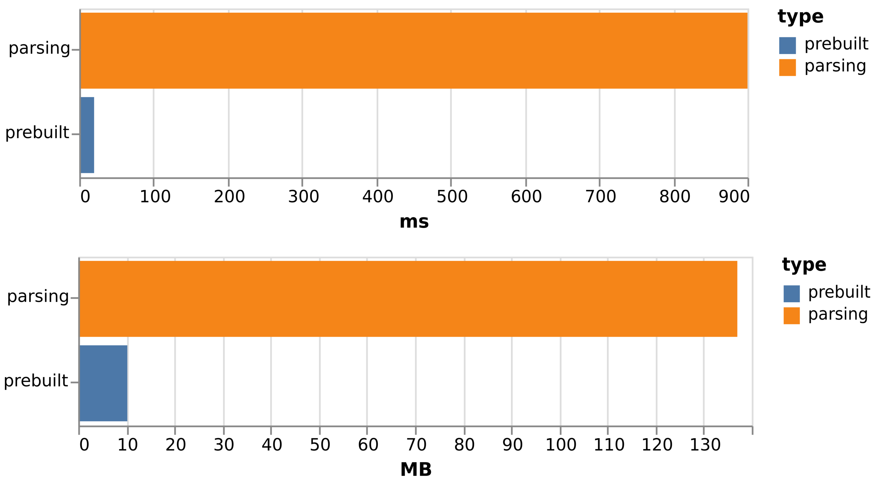 Comparison of start time in ms and memory usage in MB with the traditional parsing approach and the new prebuilt approach by Cliqz.