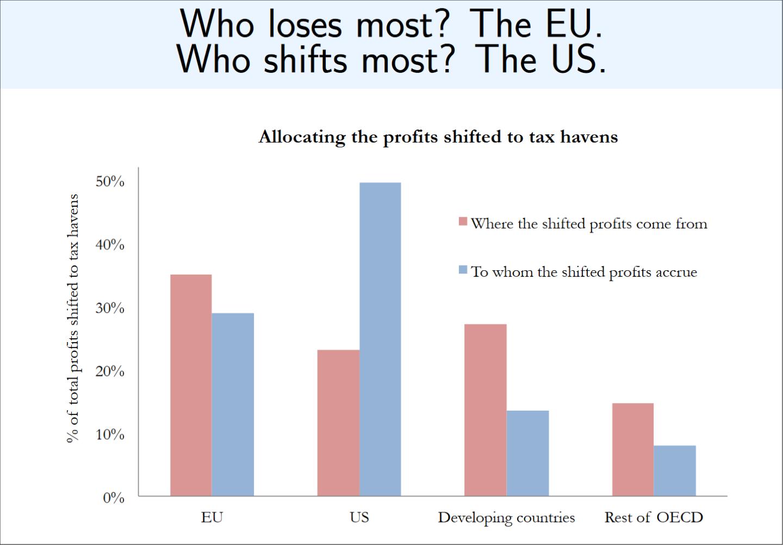 Insbesondere US-Unternehmen transferieren Gewinne aus Europa in Steuerparadiese (Bild: Gabriel Zucman, UC Berkeley).