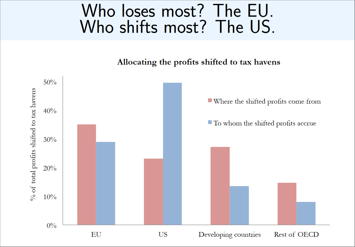 US companies in particular transfer profits from Europe to tax havens (Source: Gabriel Zucman, UC Berkeley).
