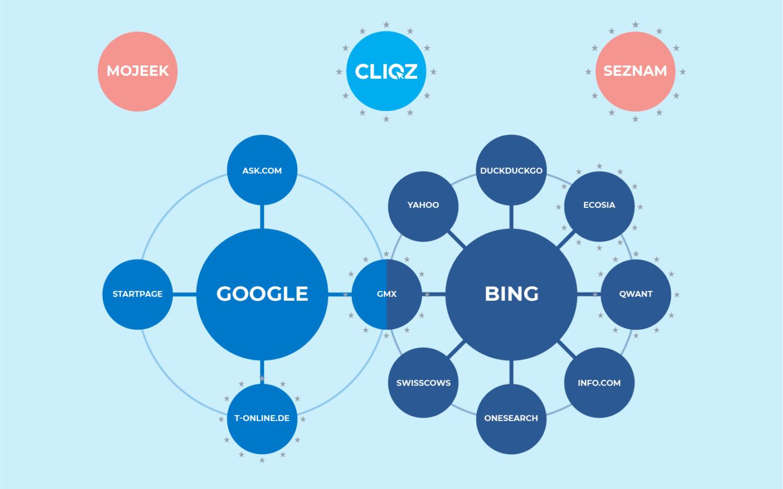 Die meisten Suchmaschinen sind von Google oder Bing abhängig.
