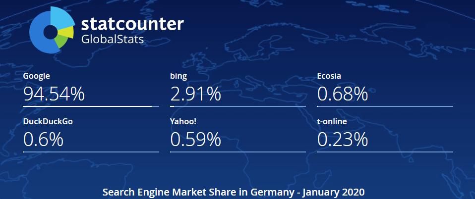In Deutschland kommen Google und Microsoft Bing zusammen auf einen Marktanteil von über 97% (Screenshot: Statcounter).